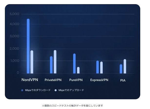 NordVPNの最速結果